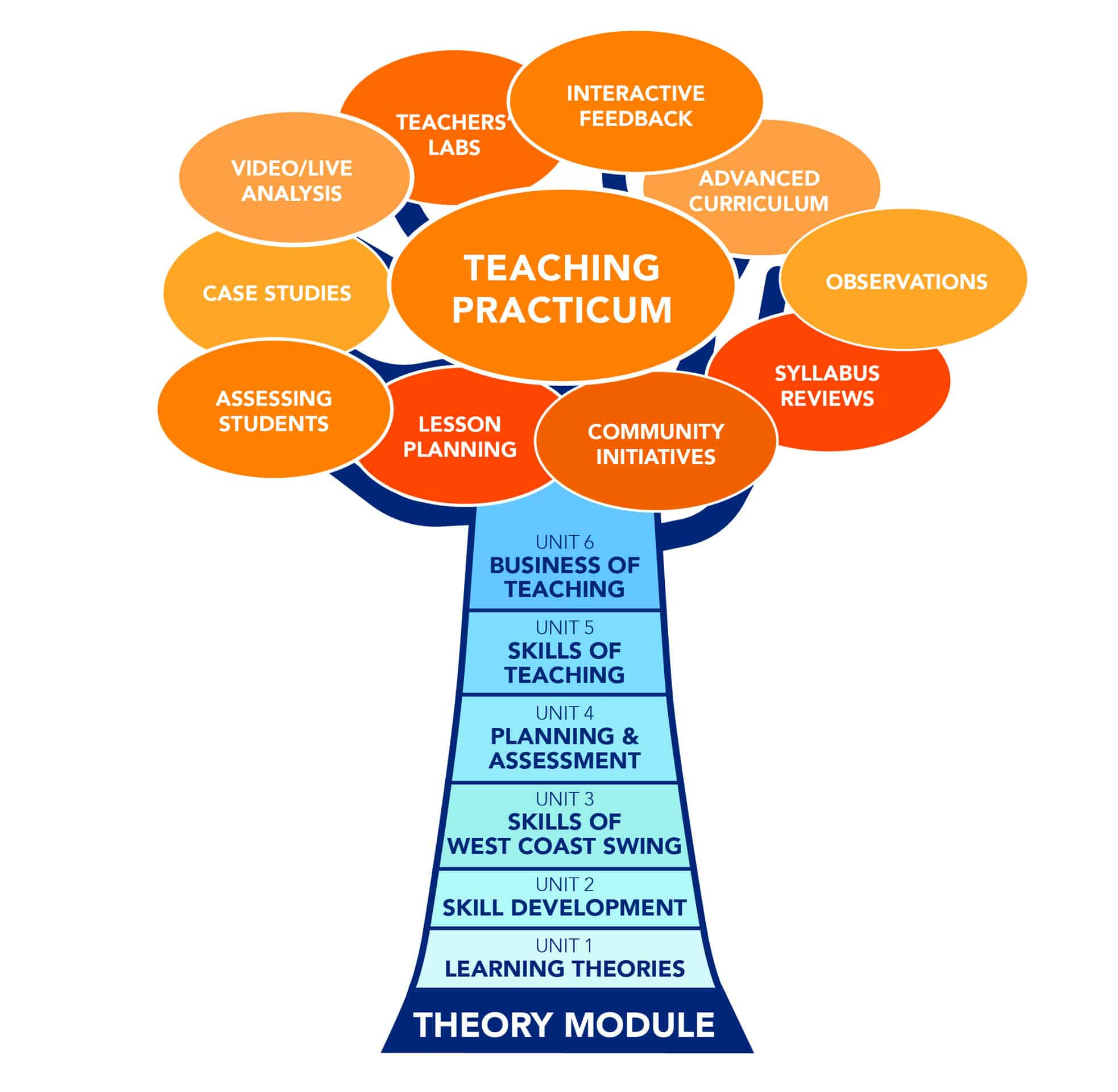 professional development topics for teachers
